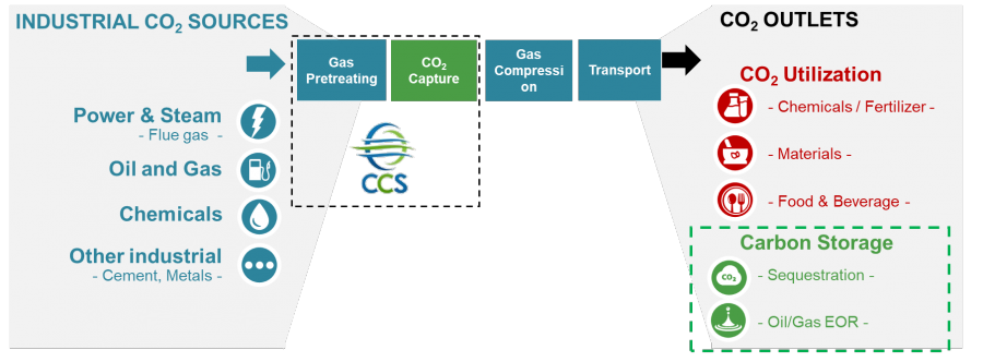 Carbon Capture & Storage (CCS)