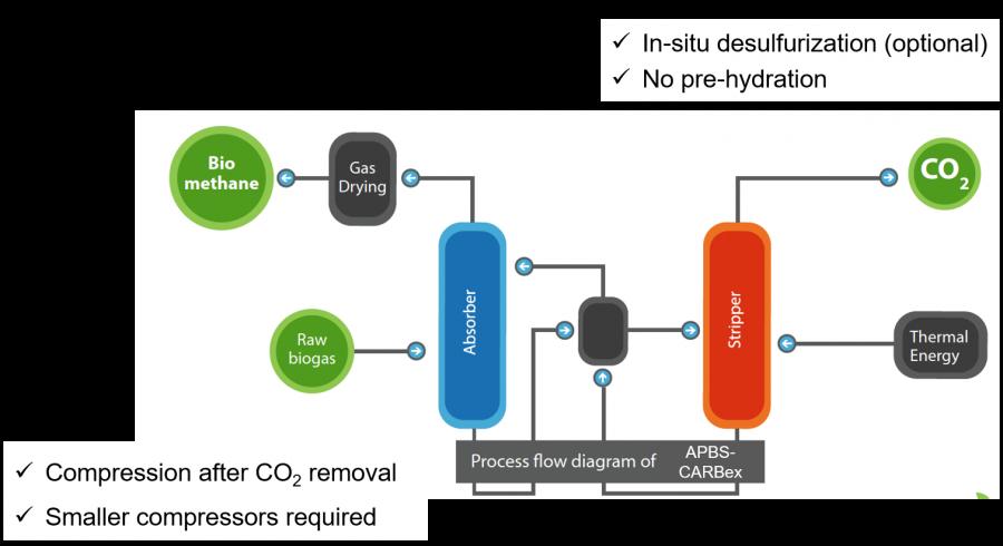 Renewable Gas Upgrading