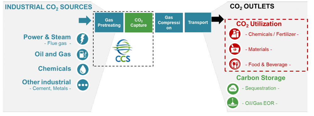 Industrial CO2 Capture & Utilization (ICCU)